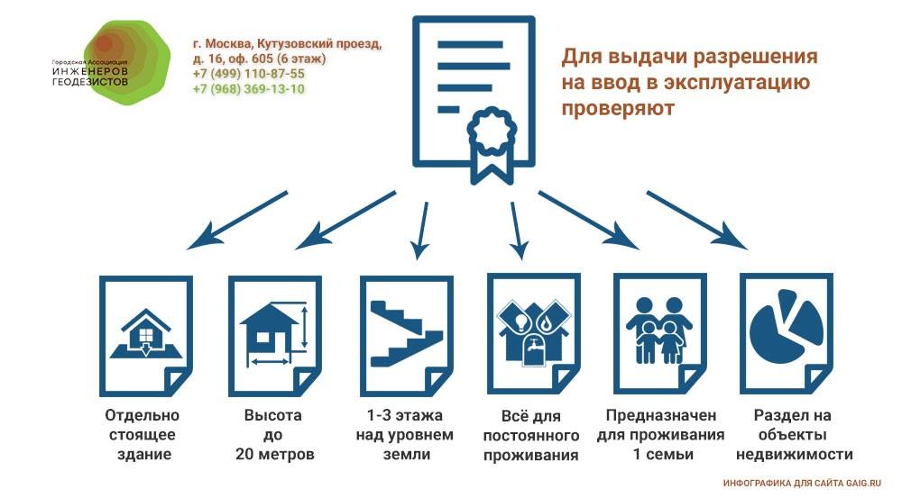 выдача разрешения на ввод в эксплуатацию здания