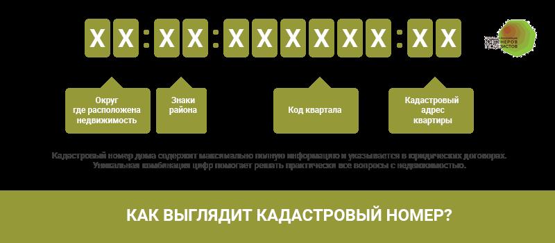 Состав кадастрового номера